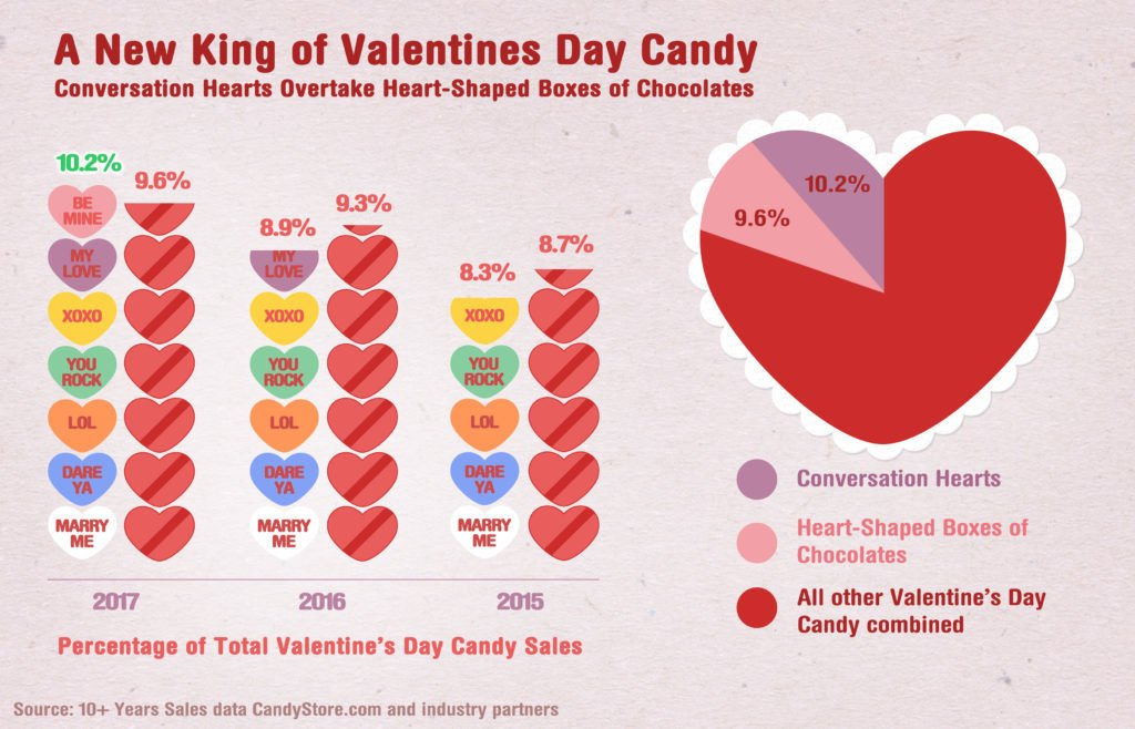 Most Popular Valentine's Day candy