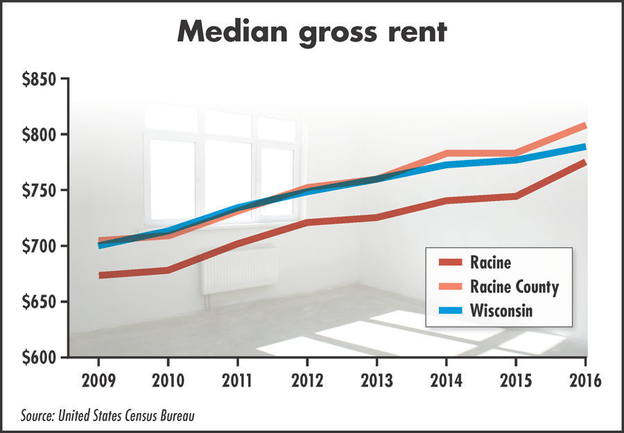 Median gross rent