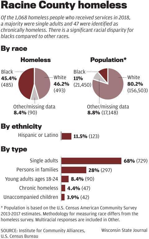 Racine County homeless by race