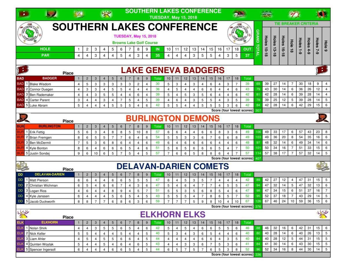 SLC Golf Meet - Team Scores