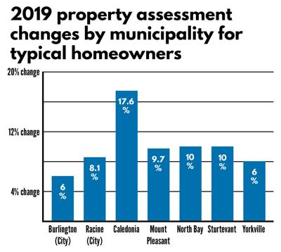 2019 property assessment changes