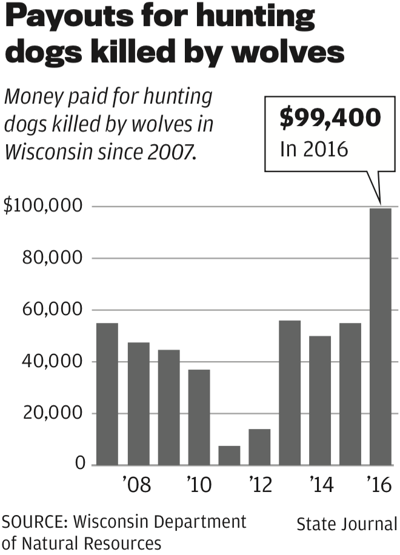 Payouts for dogs killed by wolves