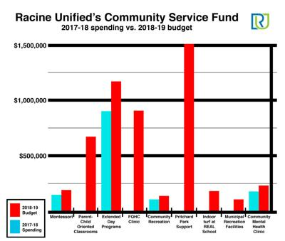 How Racine Unified's community spending has changed in the last two years JPG