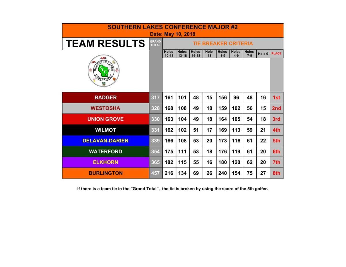SLC Major #4 2018 - Varsity Team Scores