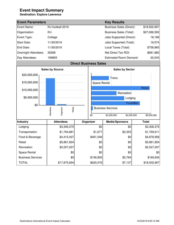 football economic impact report