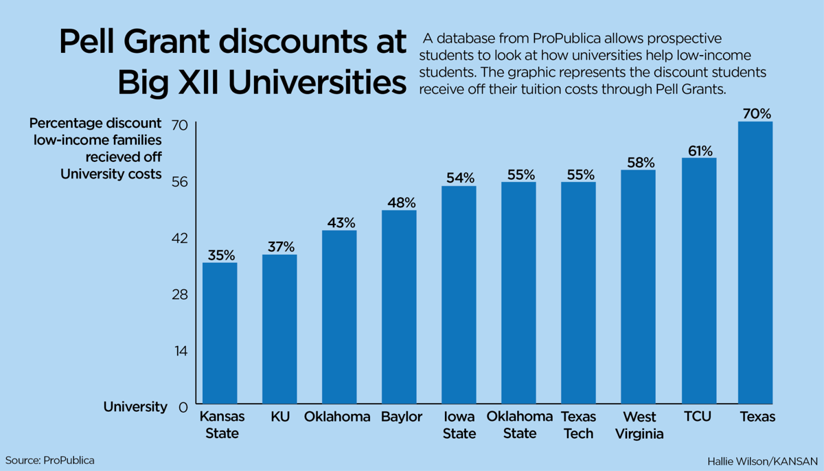 Ku ranked 146 out of 173 for assisting low income students and ku ranked 146 out of 173 for assisting low income students and families with financial aid ccuart Image collections
