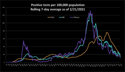 Positive cases chart Feb 22, 2021