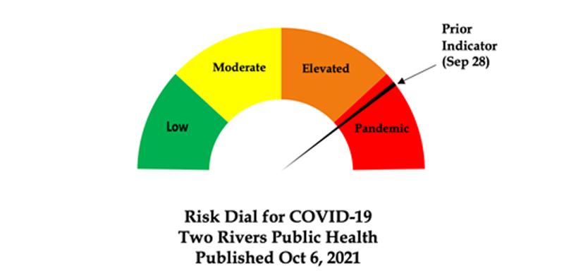 Risk dial, Oct. 6