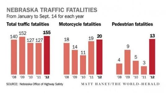 Region's pedestrian, motorcycle deaths on upswing | Local