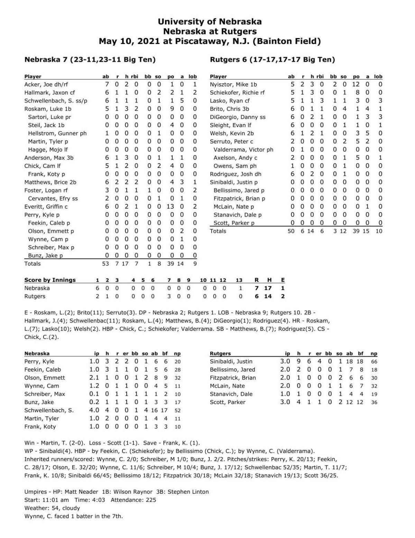 Box: Nebraska 7, Rutgers 6, 13 innings