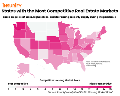 Competitive real estate markets