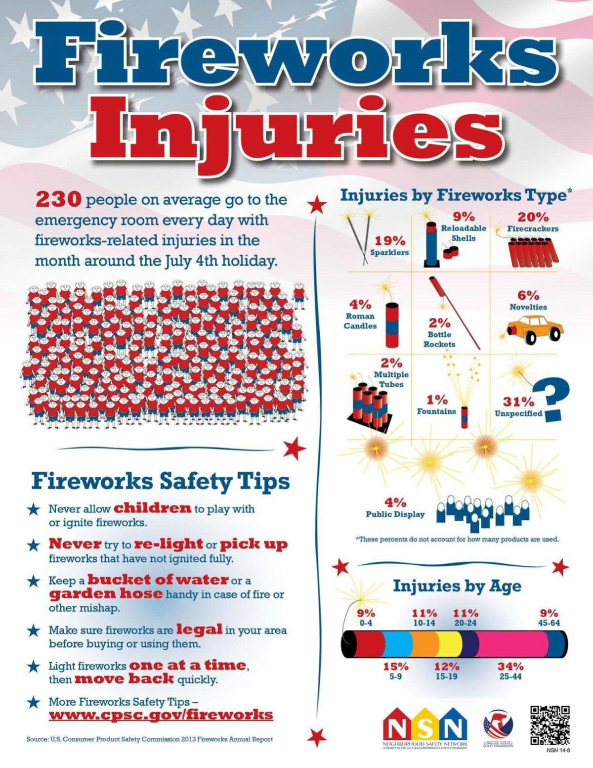 Independence Day guidelines, safety tips