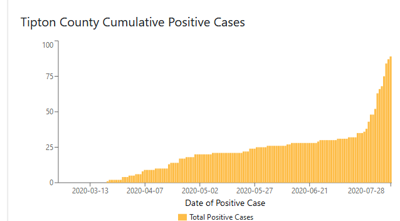 Tipton County cumulative positive cases