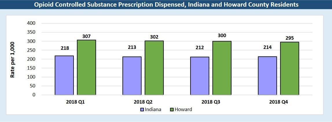 Dea Database Shows Howard Co Was Flooded With Pills Local News Kokomotribune Com
