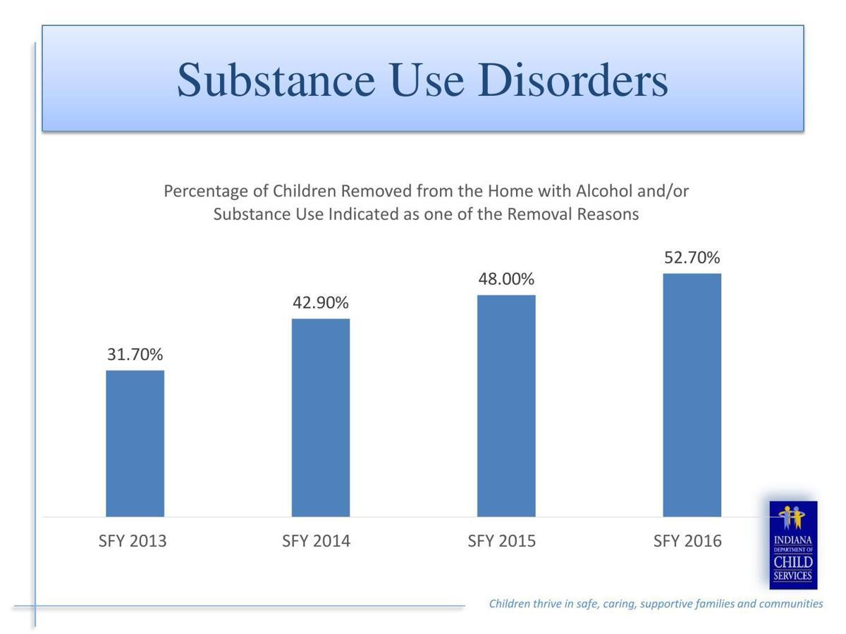 DCS Drug Stats
