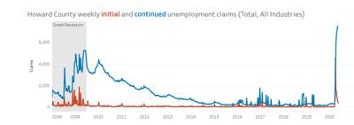 Howard County initial and continued unemployment claims claims