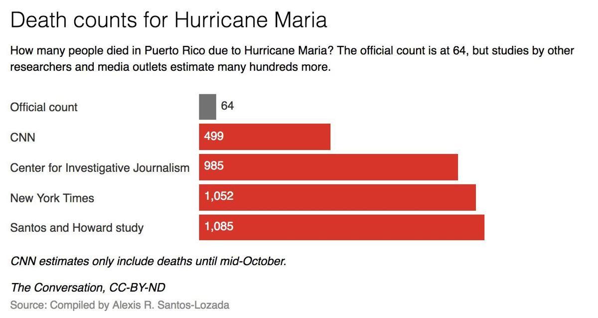 Puerto Rico Death counts