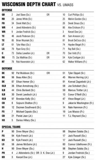 Badgers Football Depth Chart 8 26 13