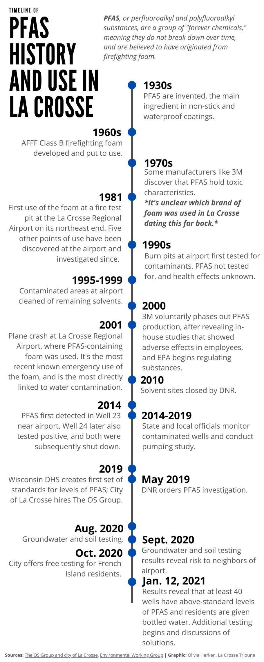 Timeline of PFAS in La Crosse