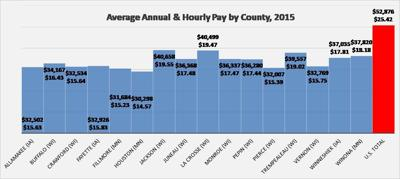 Area wages