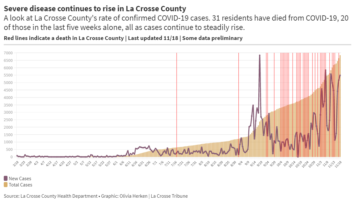 (print image only if needed) La Crosse County COVID-19 by the numbers