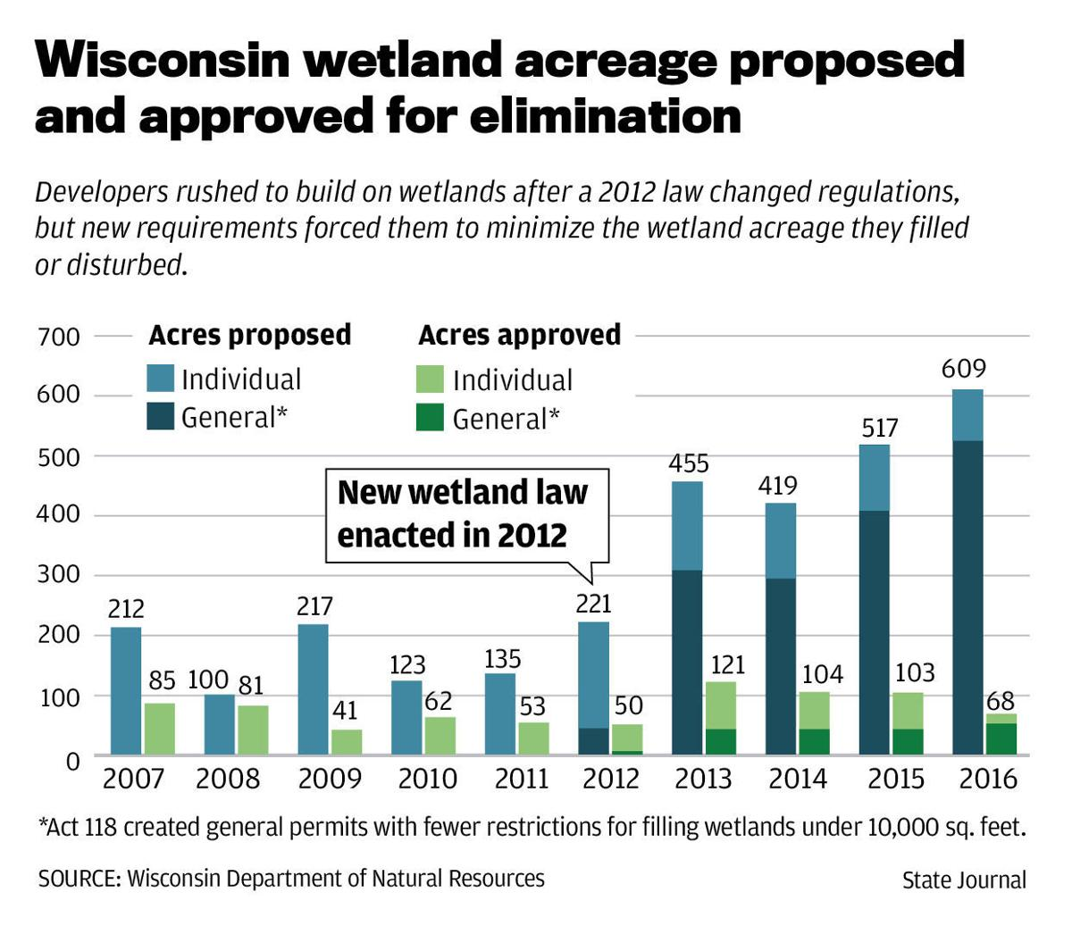Permits to fill Wisconsin wetland acreage