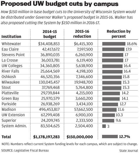 damaging proposed budget cuts - 583×641