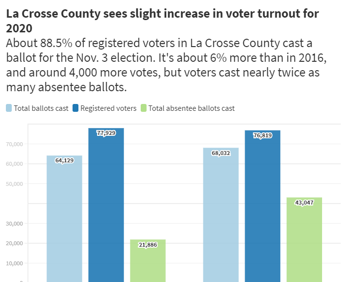 2020 La Crosse County voter turnout