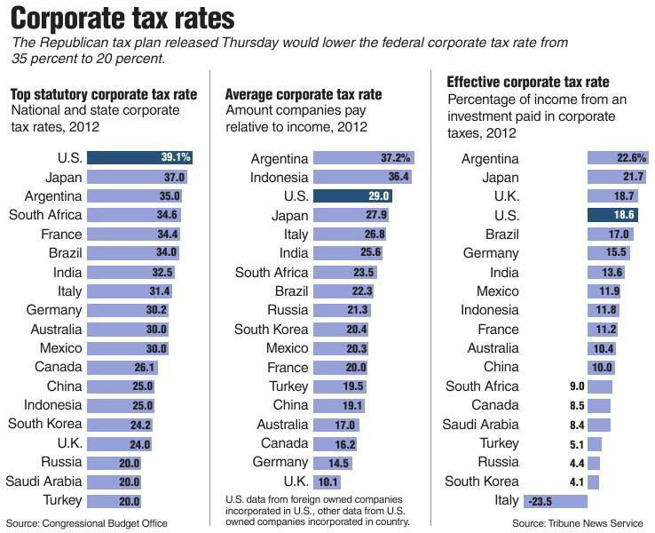 lower corporate tax With president donald trump's tax plan calling to slash the corporate income tax from 35 percent to 20 percent, wallethub analyzed lower corporate taxes will.