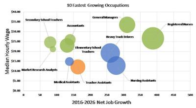Fastest-growing occupations