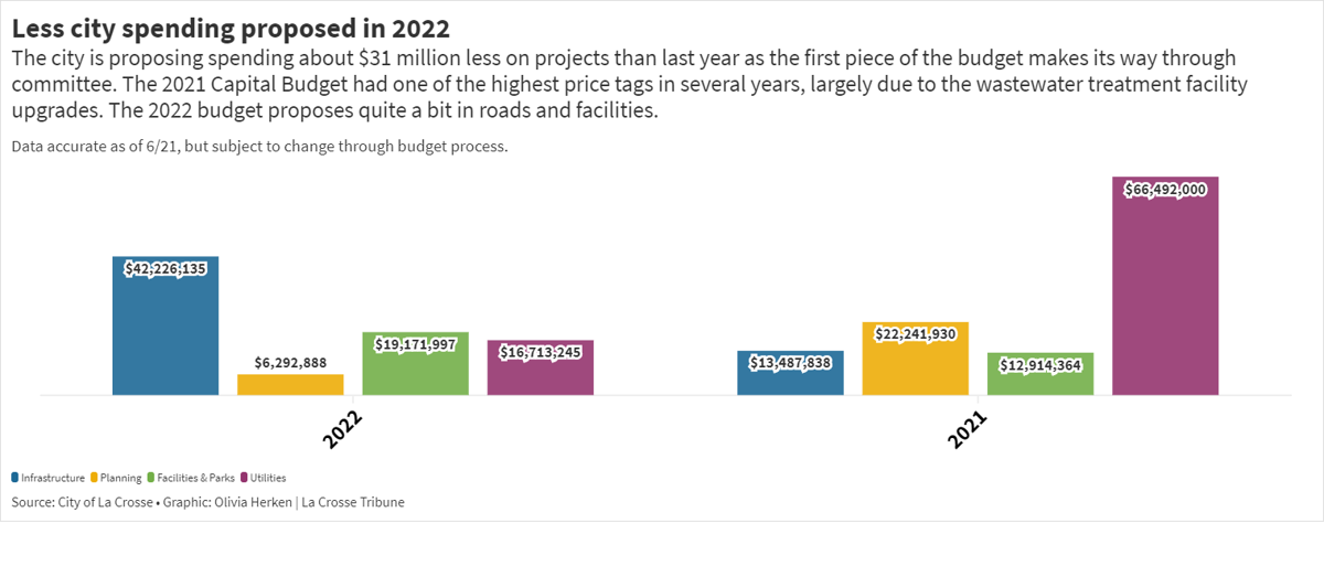 Less city spending on projects in 2022