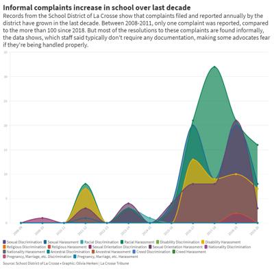 Breakdown of complaints