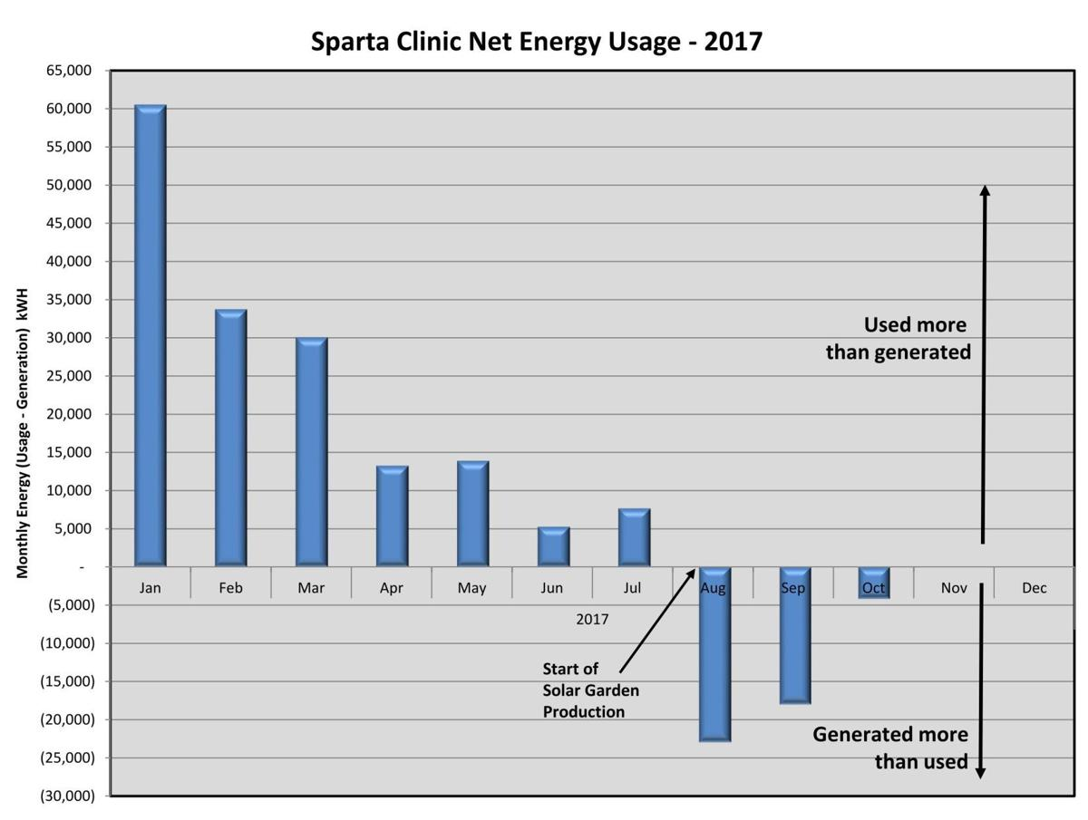 Gundersen Sparta Clinic solar energy savings