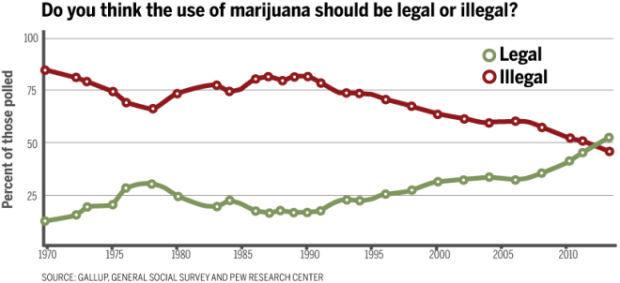 Should marijuana be legal or illegal?