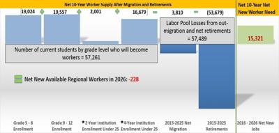 Workforce gap