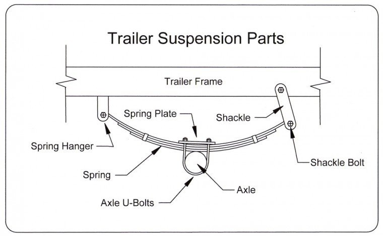 Capt. Pauley's Boat Shop: Upgrading a boat trailer | Boat ...