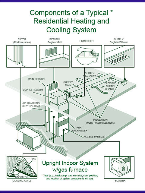 Components of a Residential Heating & Cooling System