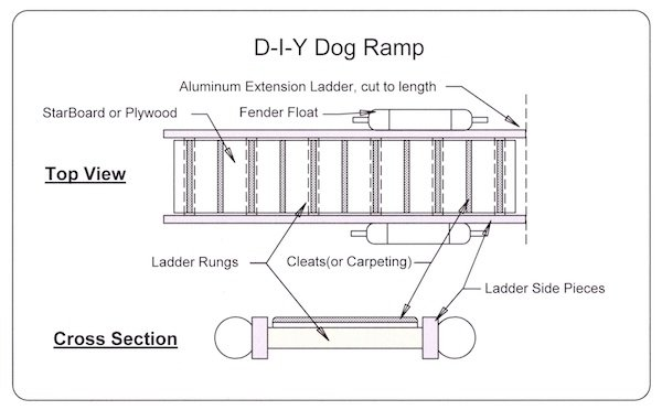 Boat projects ramps for dogs product reviews diy boat repair d i y dog ramp solutioingenieria Image collections