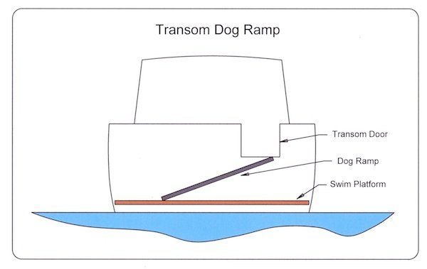 Boat Projects: Ramps For Dogs [Product Reviews & DIY] | Boat Repair