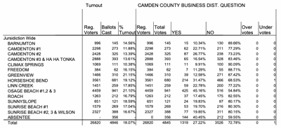 Camden County - Soccer Lodging Tax Votes By Precinct