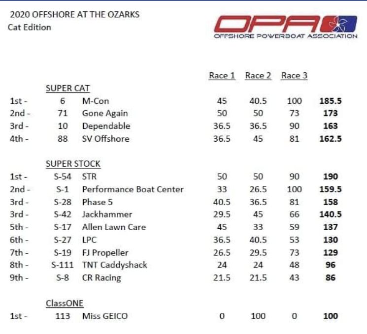 OPA Race Results Offshore At The Ozarks - 2020