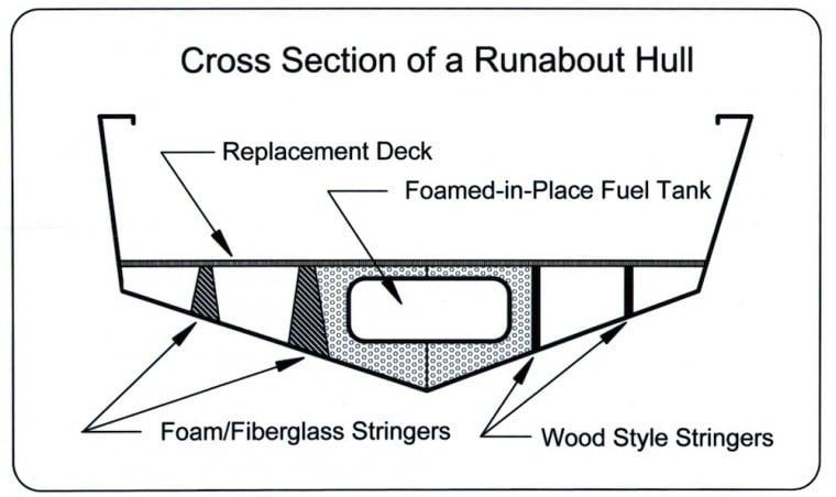 capt  pauley  replacing powerboat decking