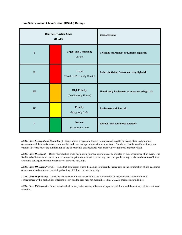 Army Corps of Engineers DSAC Ratings
