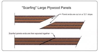 Scarfing Plywood