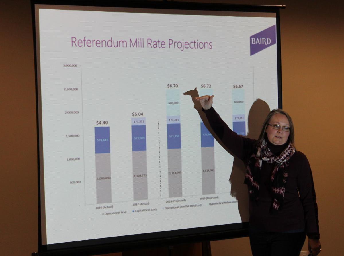 Becky Gallagher mill rate projections