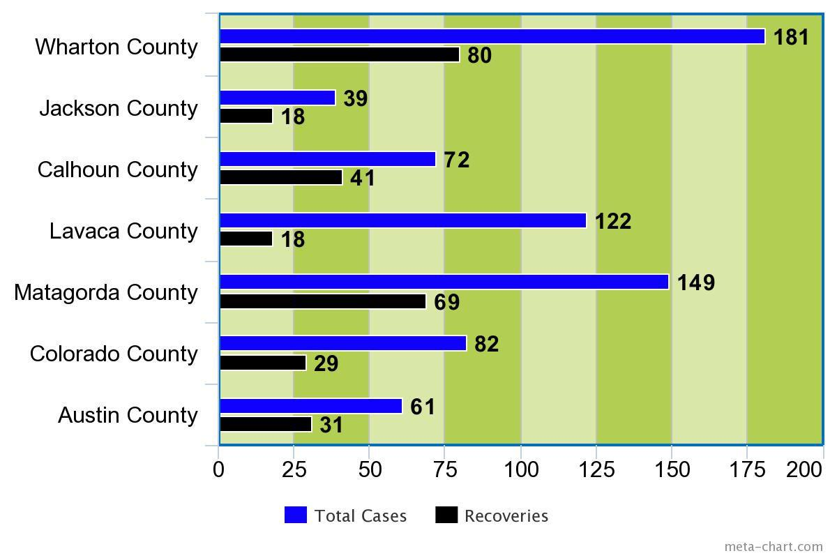 Cases/Recoveries