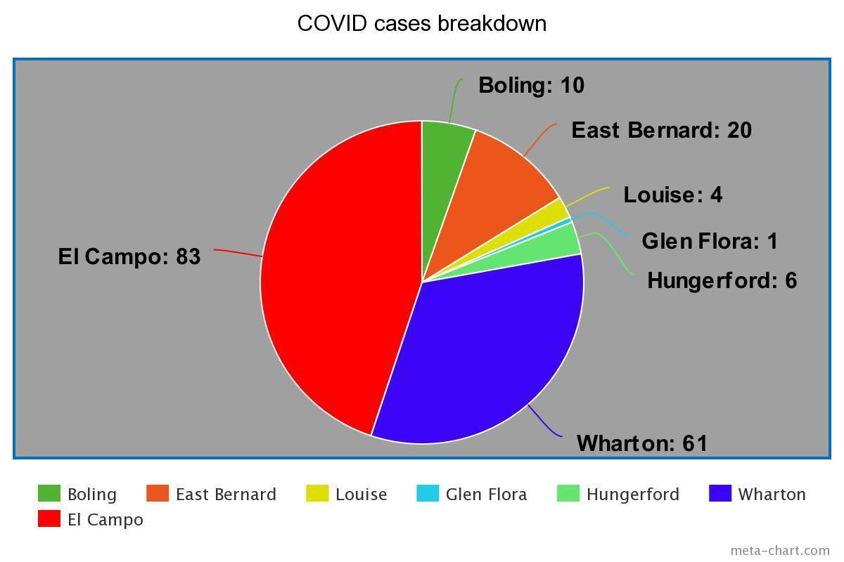 Where is COVID-19 in Wharton County