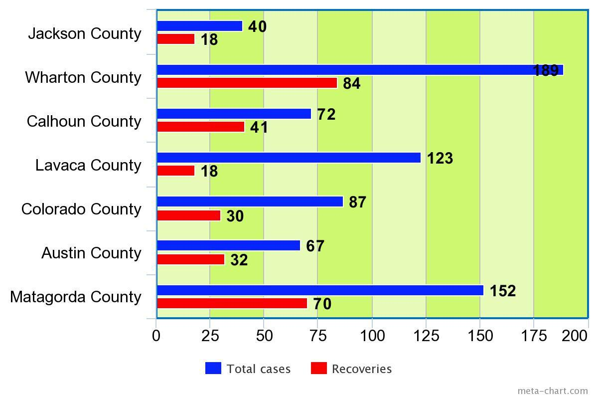 Total cases/recoveries