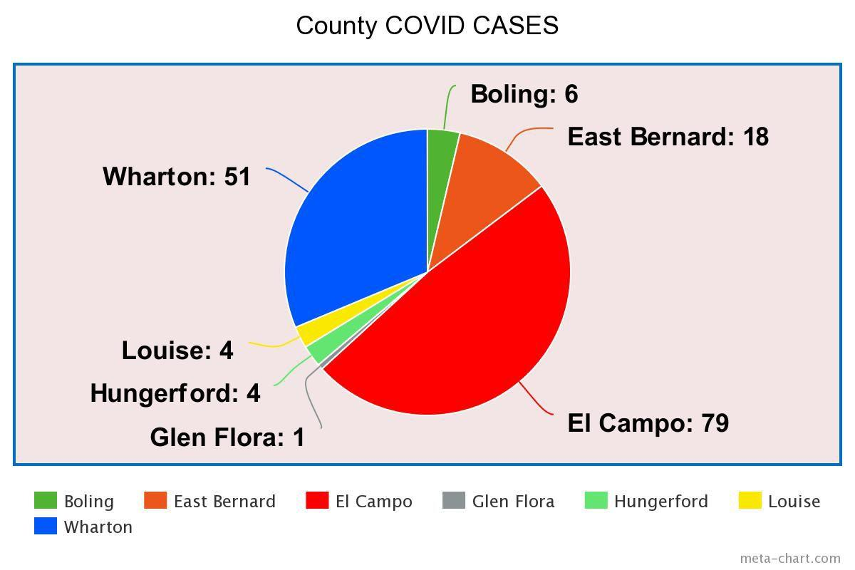 Where is COVID in Wharton County?
