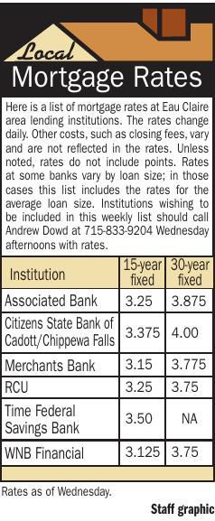 Mortgage Rates 6/6/19